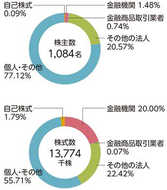 株主分布状況(平成29年5月31日現在)